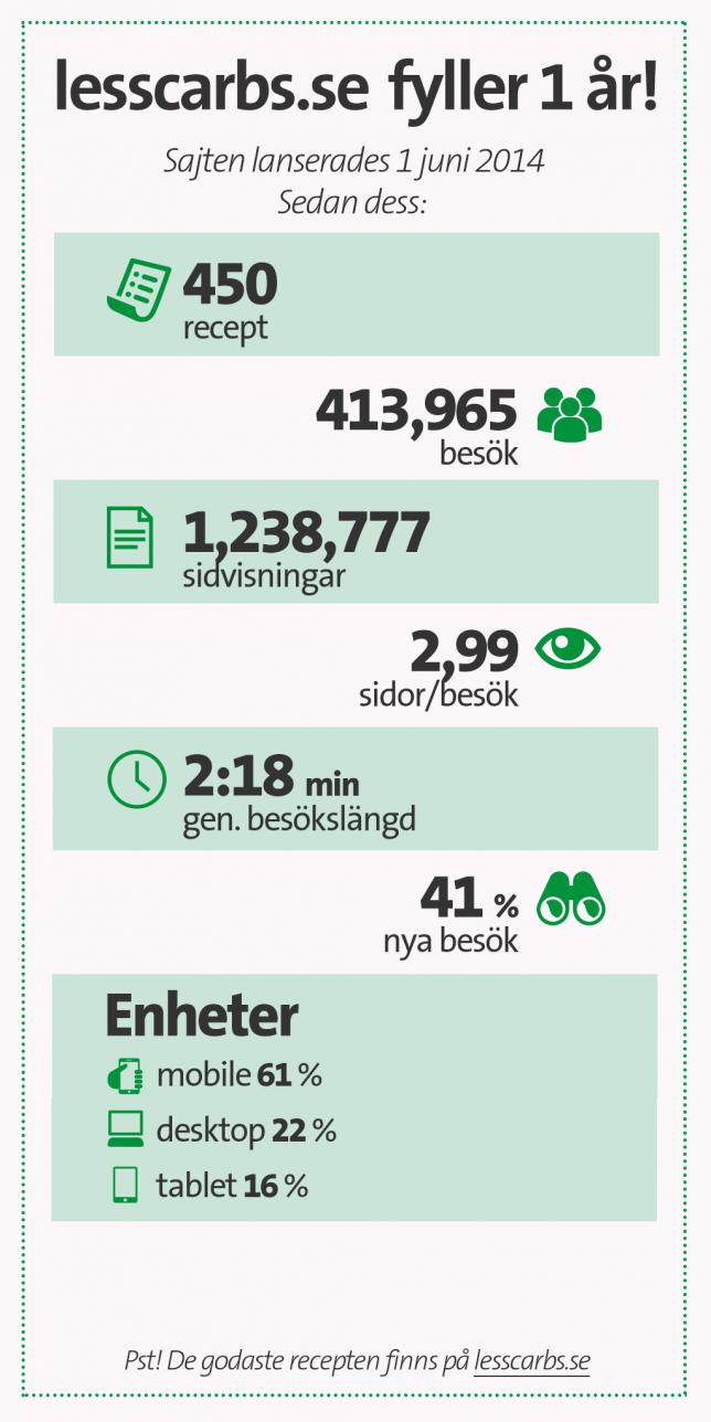 lesscarbs-statistik-365-2015
