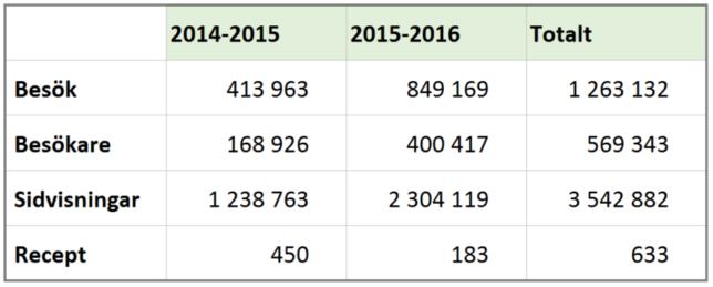 statistik-2014-2016